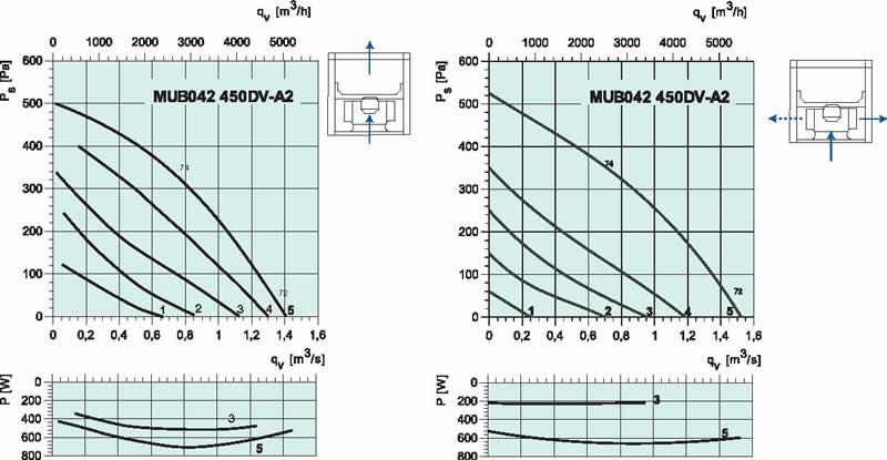diagram_MUB_450_DVA2