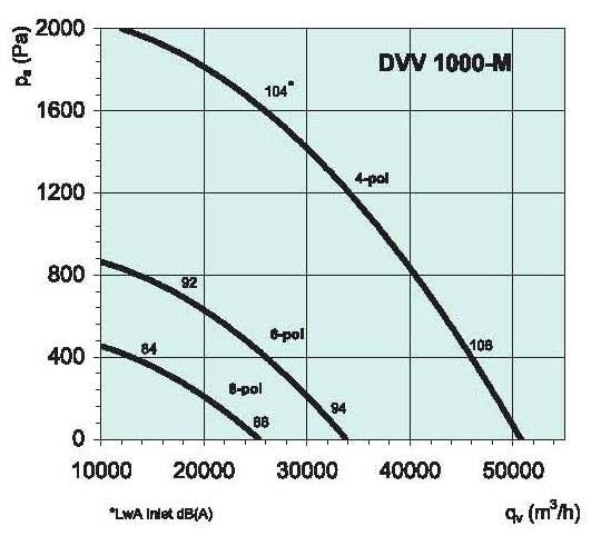 diagrama_1000DVV_M