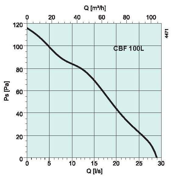 diagrama_CBF_L