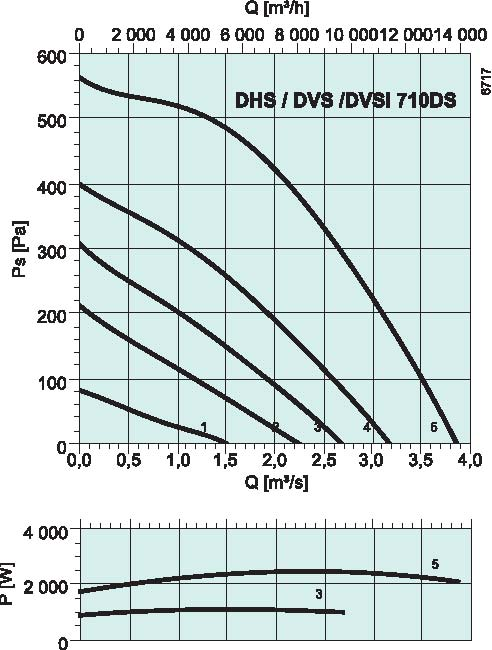 diagrama_DHS_DVS_DVSI_710DS