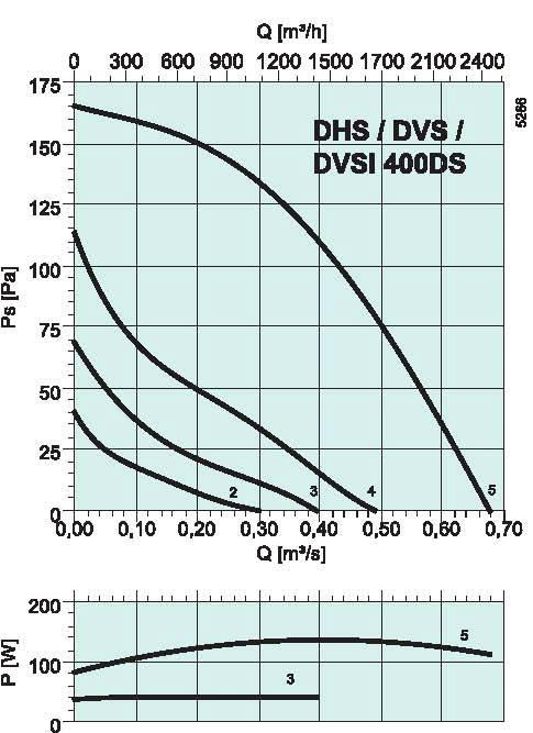 Аэродинамические характеристики крышных вентиляторов Systemair DHS sileo 400DS ErP