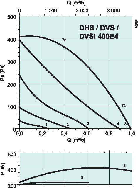 diagrama_DHS_DVS_sileo_400E4
