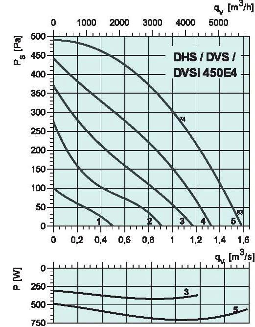 diagrama_DHS_DVS_sileo_450E4