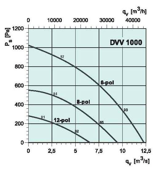 diagrama_DVV_1000