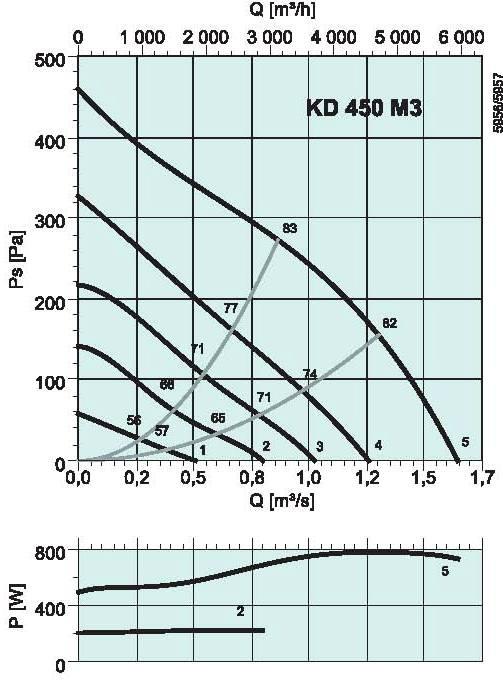 diagrama_KD_450_M3