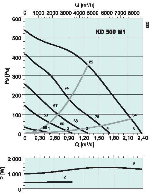 diagrama_KD_500_M1