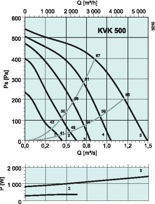 diagrama_KVK_500