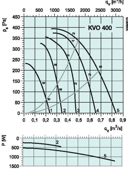 diagrama_KVO_400