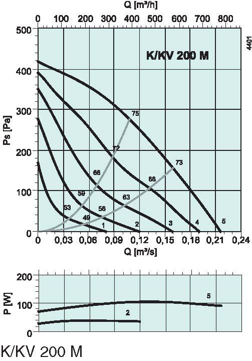 diagrama_K_KV_200_M