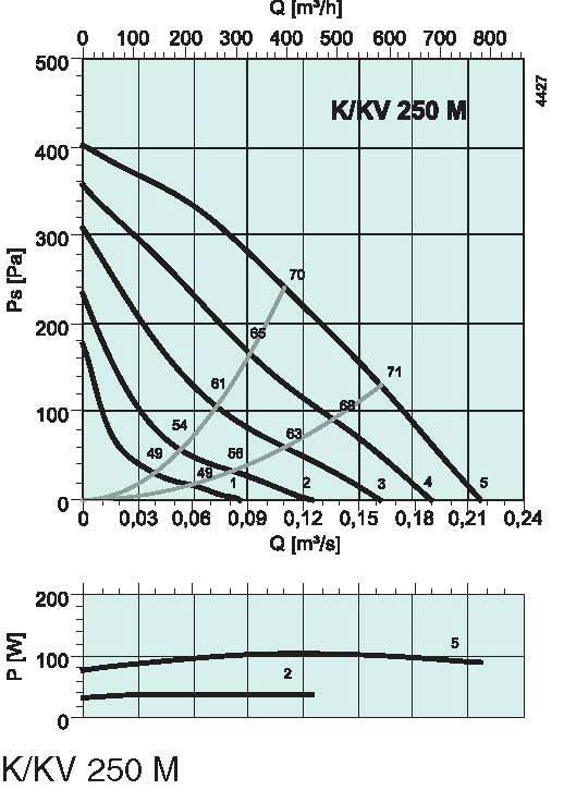 diagrama_K_KV_250_M