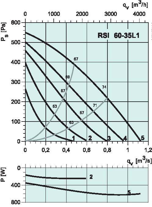 diagramma_RSI_6535L1