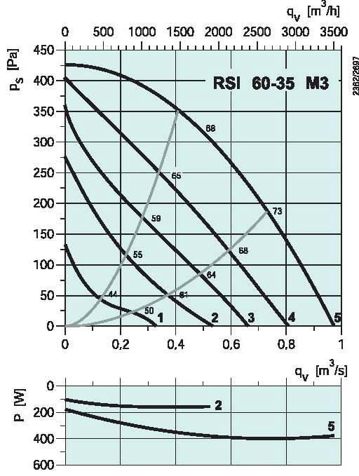 diagramma_RSI_6535M3