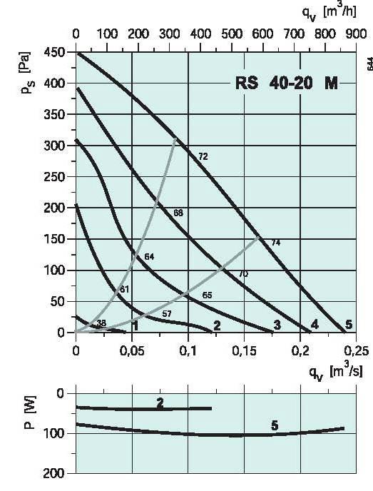 diagramma_RS_4020M