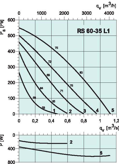 diagramma_RS_6531L1