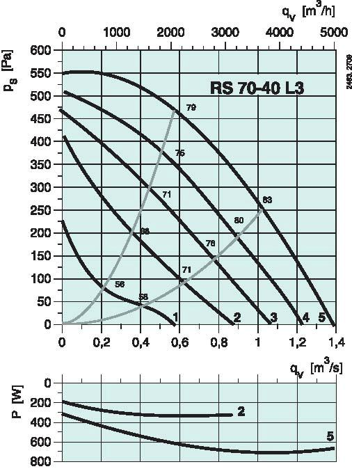 diagramma_RS_7040L3