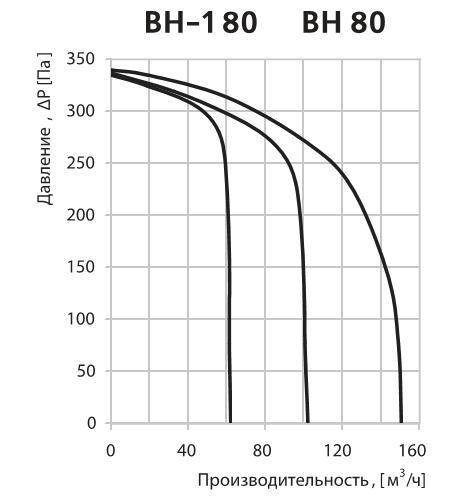 аэродинамические характеристики вентилятора